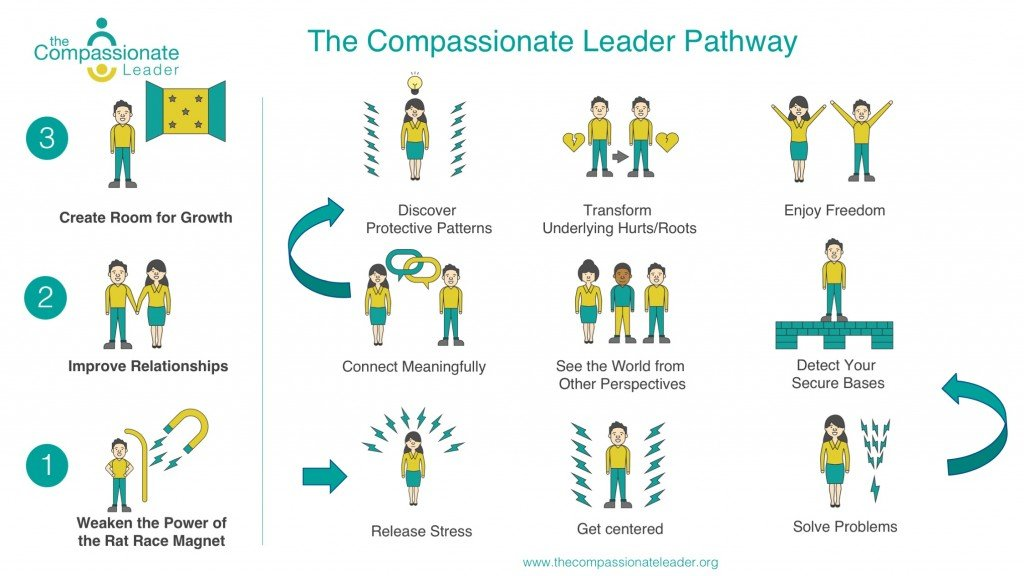 The Compassionate Leader Pathway for Compassionate Leadership